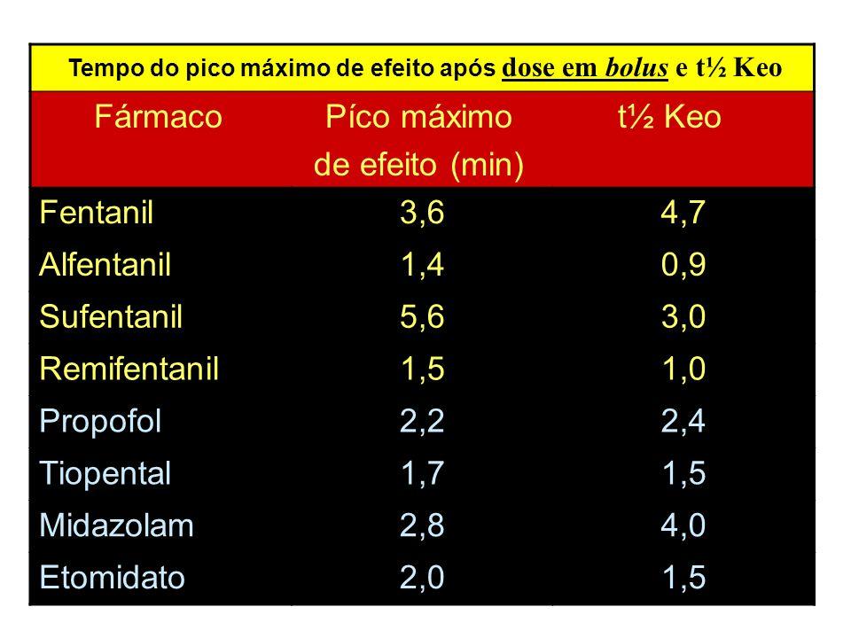 Tempo do pico máximo de efeito após dose em bolus e t½ Keo