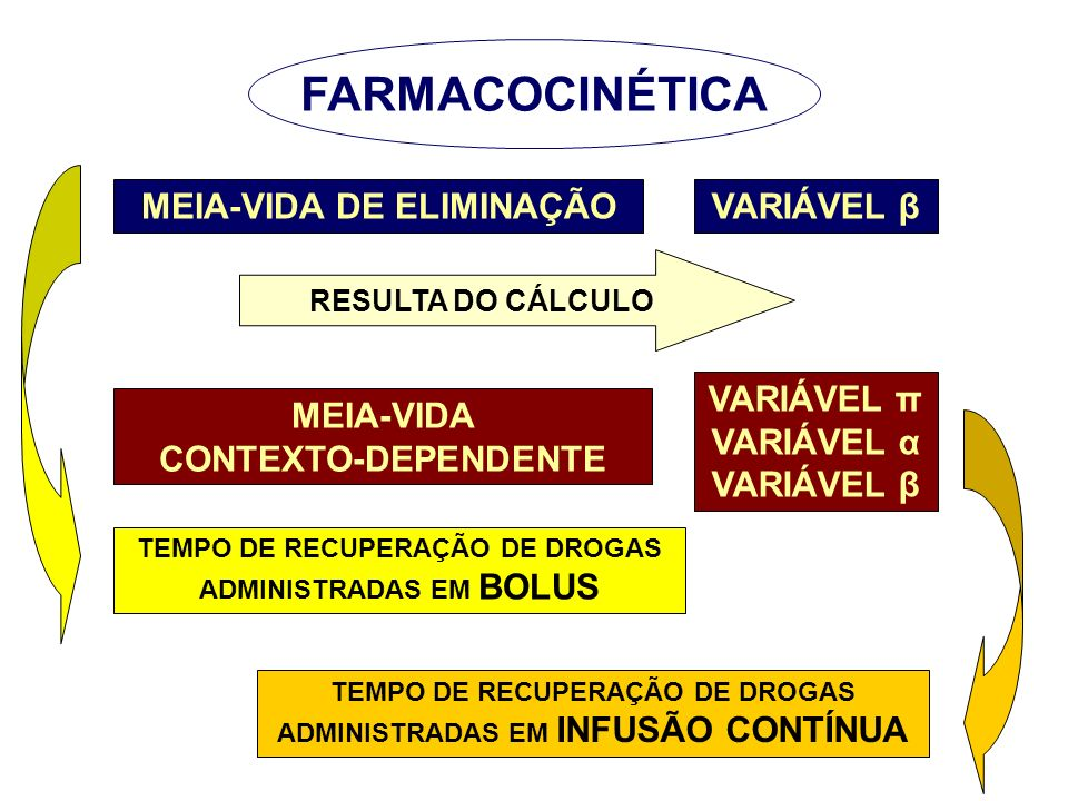 FARMACOCINÉTICA MEIA-VIDA DE ELIMINAÇÃO VARIÁVEL β