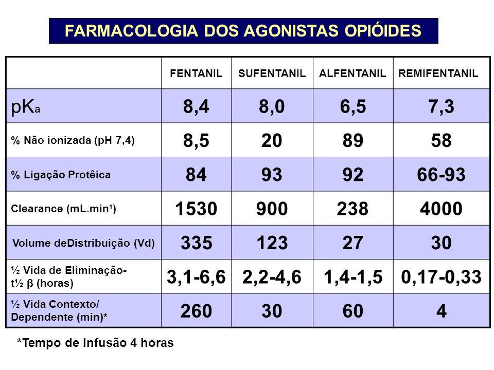 FARMACOLOGIA DOS AGONISTAS OPIÓIDES