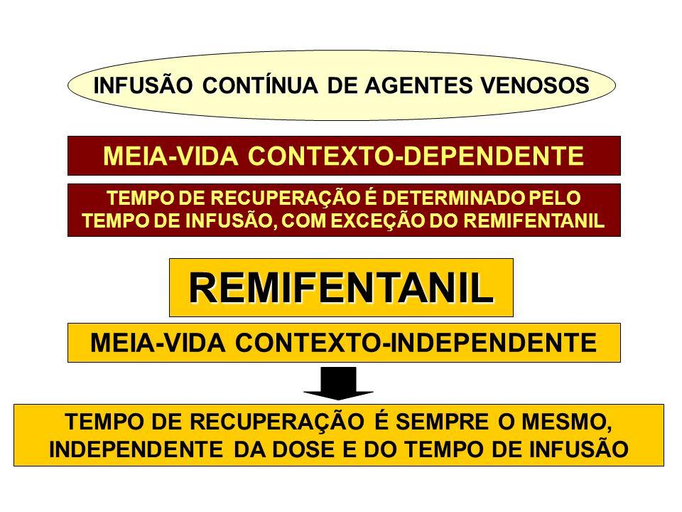 REMIFENTANIL MEIA-VIDA CONTEXTO-DEPENDENTE