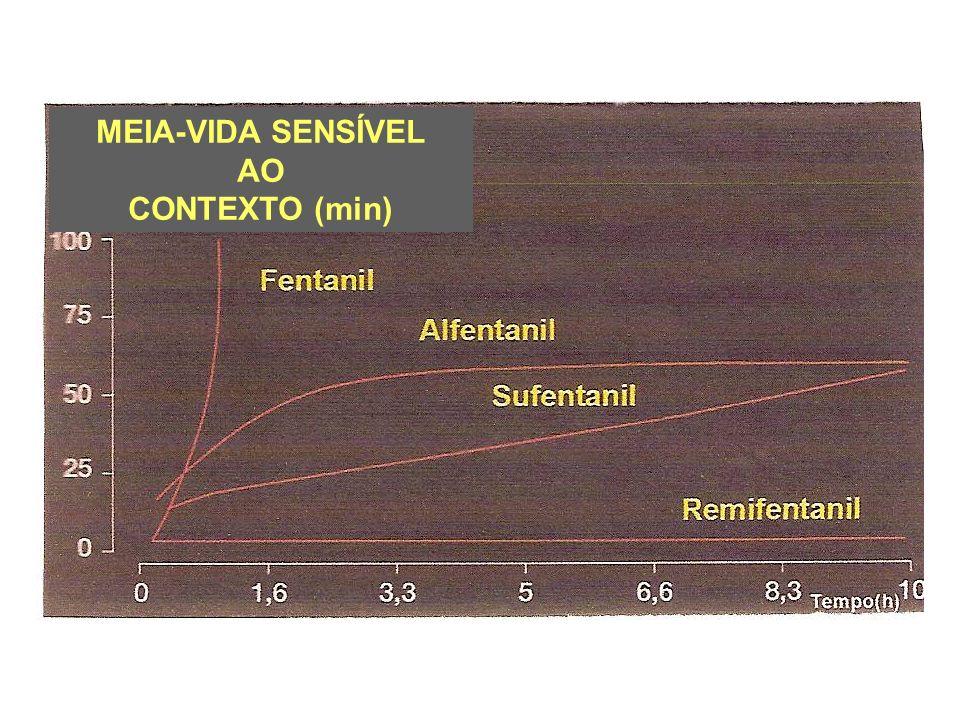 MEIA-VIDA SENSÍVEL AO CONTEXTO (min)
