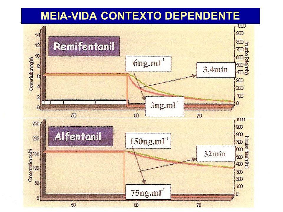 MEIA-VIDA CONTEXTO DEPENDENTE