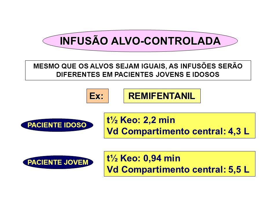 INFUSÃO ALVO-CONTROLADA