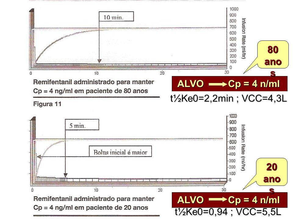 80 anos. ALVO Cp = 4 n/ml. t½Ke0=2,2min ; VCC=4,3L. 20. anos. ALVO Cp = 4 n/ml.