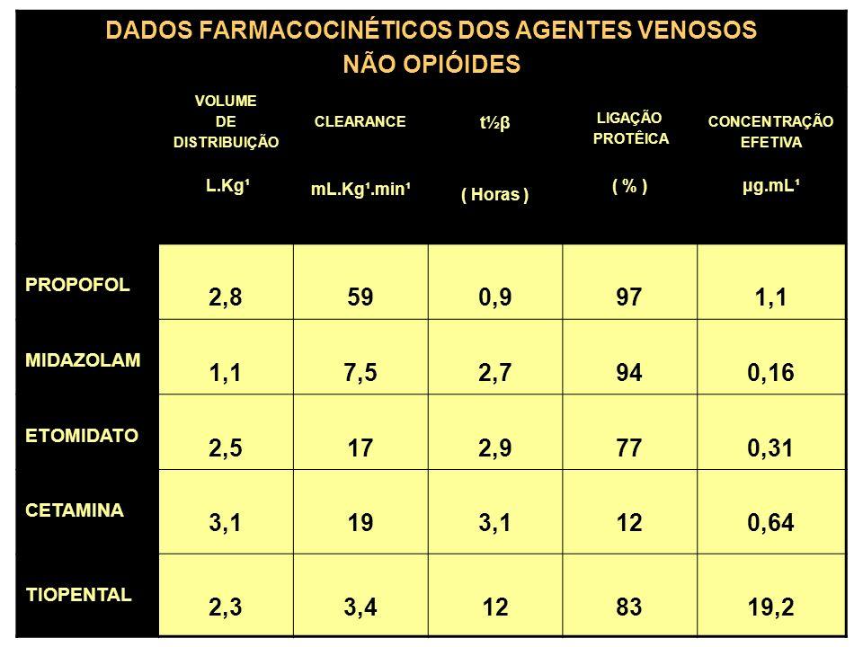 DADOS FARMACOCINÉTICOS DOS AGENTES VENOSOS