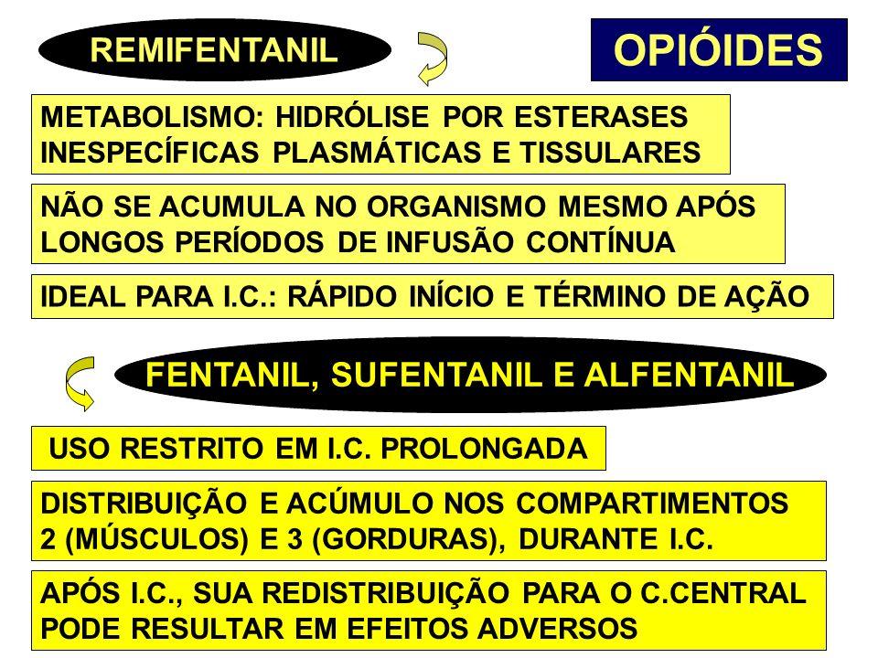 FENTANIL, SUFENTANIL E ALFENTANIL USO RESTRITO EM I.C. PROLONGADA