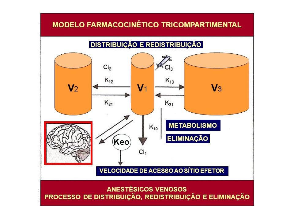 V2 V1 V3 Keo MODELO FARMACOCINÉTICO TRICOMPARTIMENTAL
