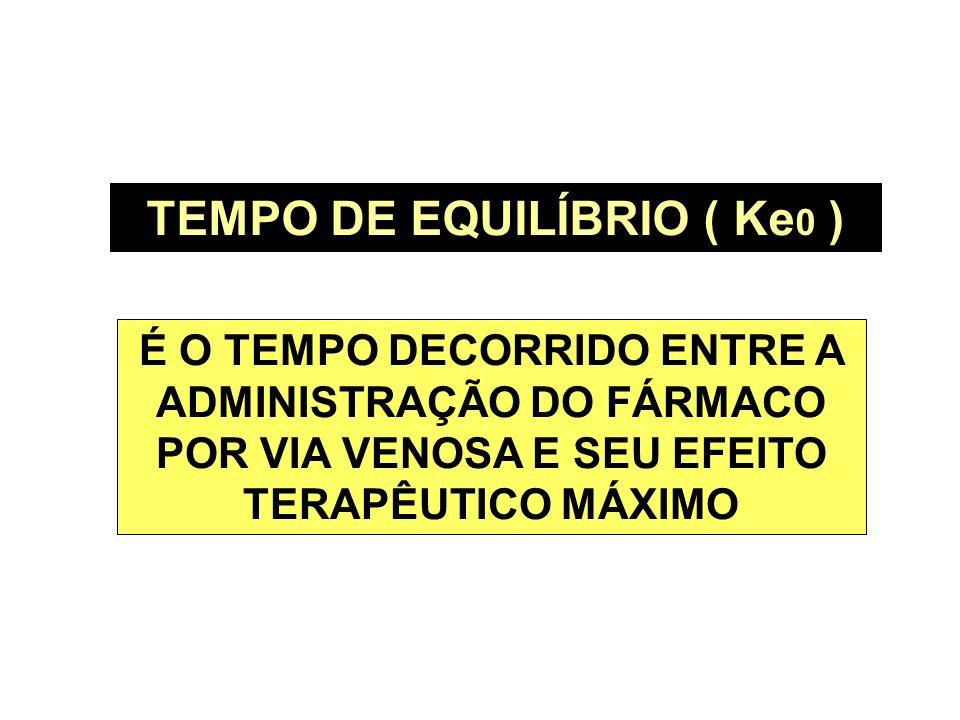 TEMPO DE EQUILÍBRIO ( Ke0 )