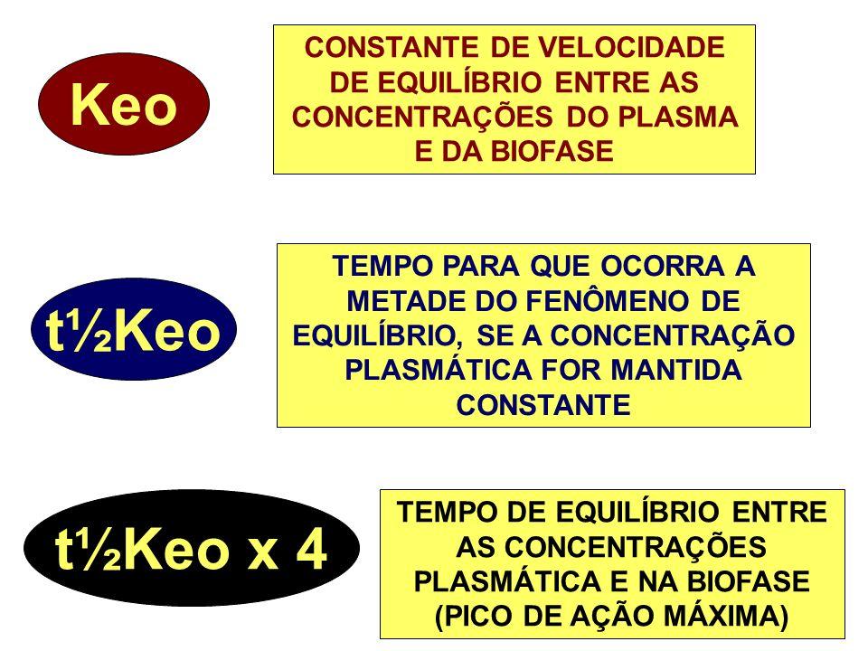CONSTANTE DE VELOCIDADE DE EQUILÍBRIO ENTRE AS CONCENTRAÇÕES DO PLASMA E DA BIOFASE