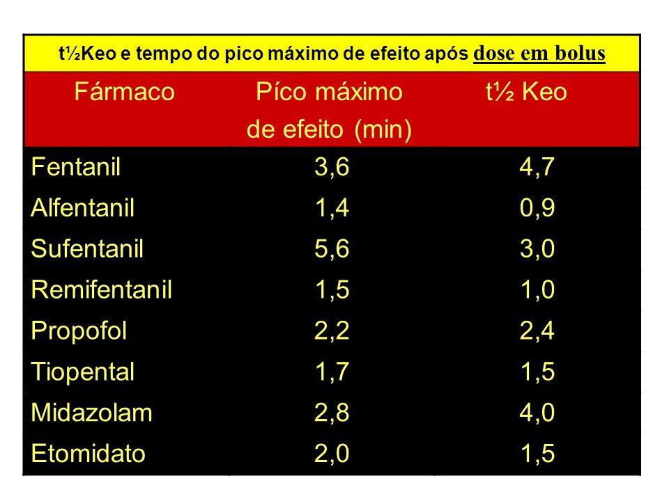 t½Keo e tempo do pico máximo de efeito após dose em bolus