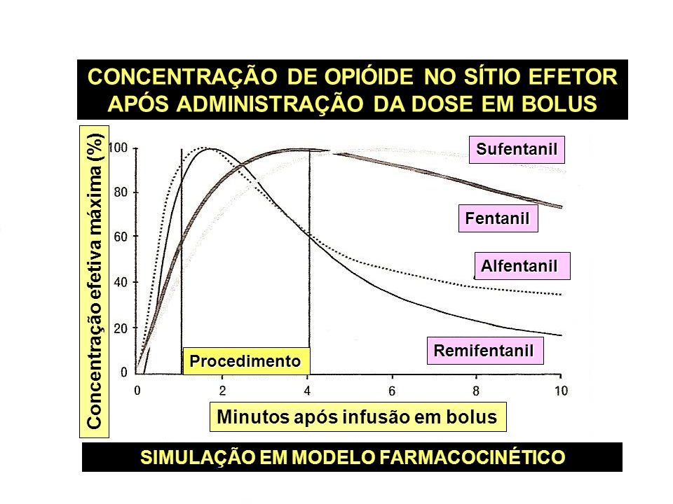 CONCENTRAÇÃO DE OPIÓIDE NO SÍTIO EFETOR APÓS ADMINISTRAÇÃO DA DOSE EM BOLUS