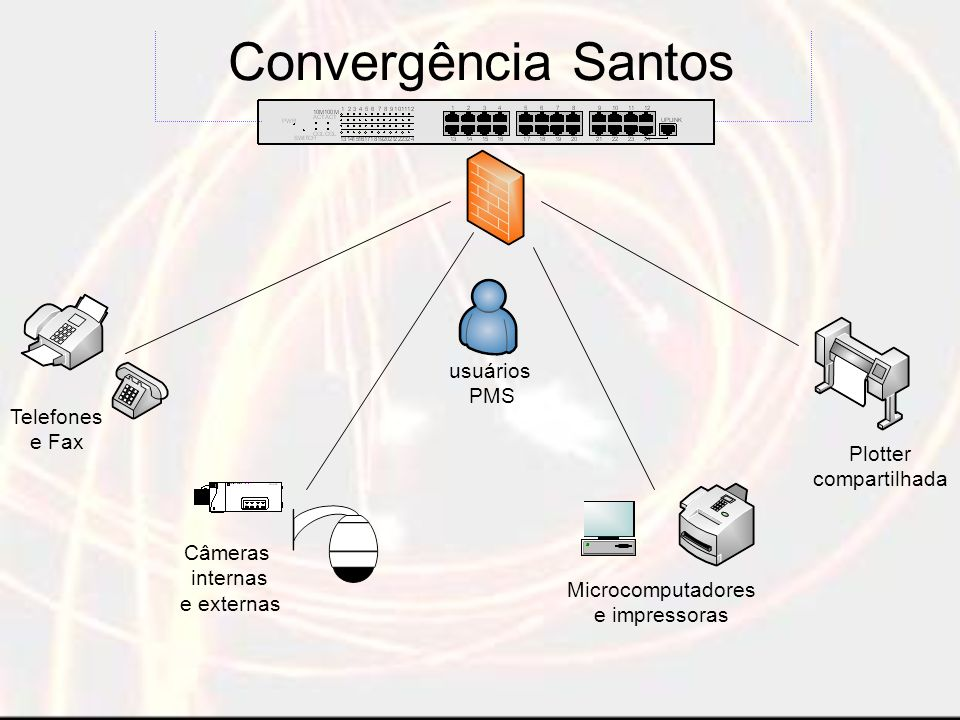 Convergência Santos usuários PMS Telefones e Fax Plotter compartilhada