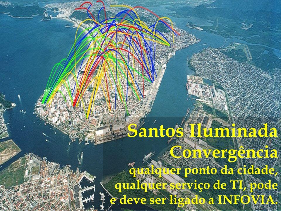 Santos Iluminada Convergência qualquer ponto da cidade, qualquer serviço de TI, pode e deve ser ligado a INFOVIA.