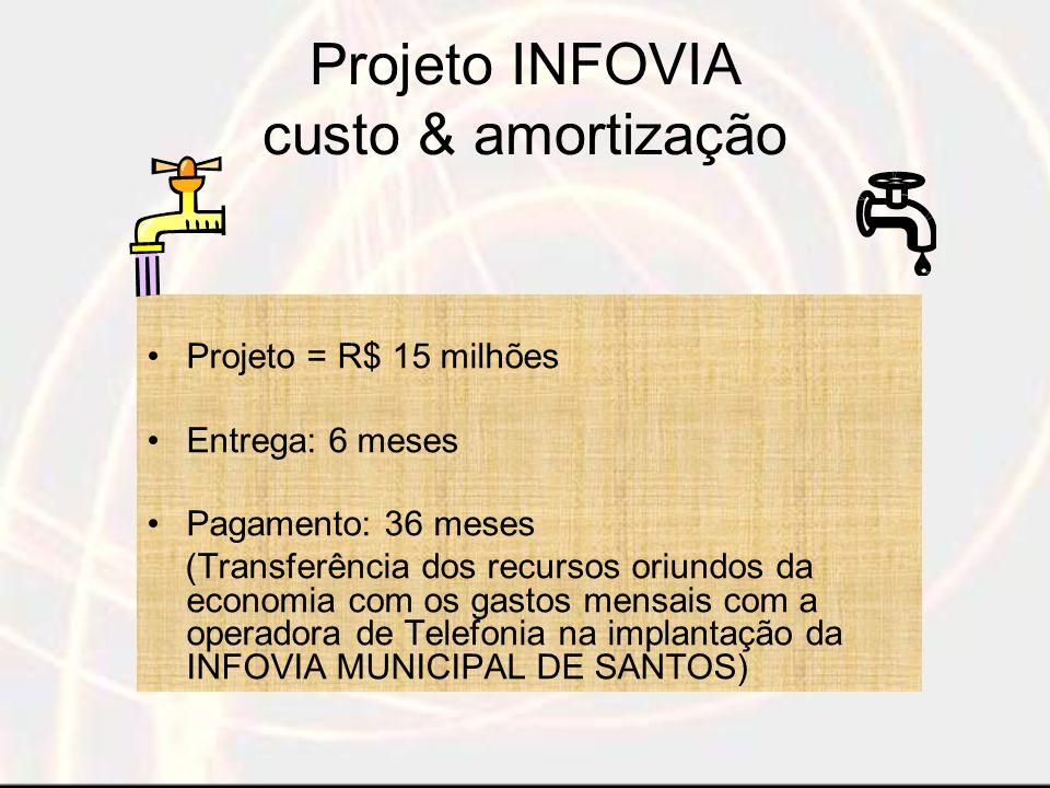 Projeto INFOVIA custo & amortização