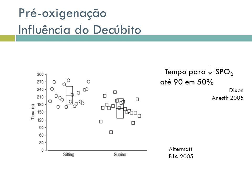 Pré-oxigenação Influência do Decúbito