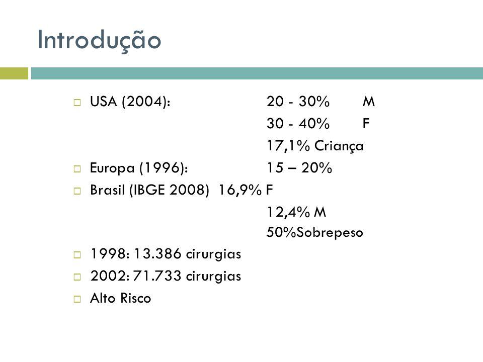 Introdução USA (2004): 20 - 30% M 30 - 40% F 17,1% Criança