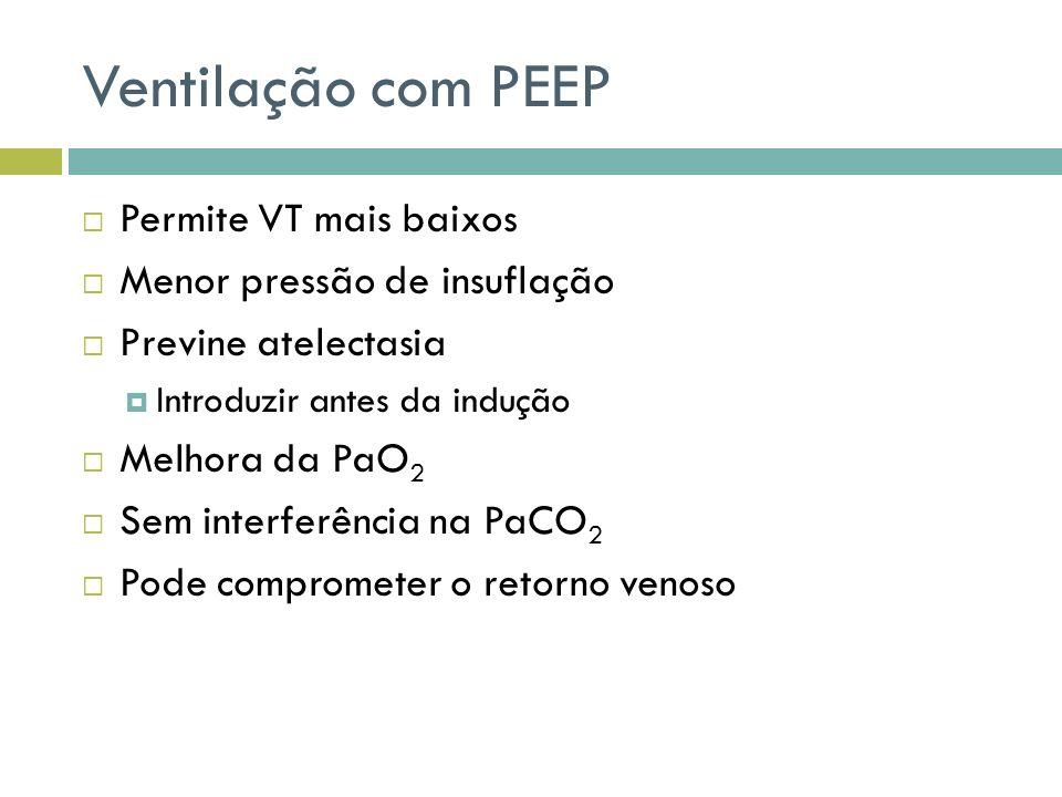 Ventilação com PEEP Permite VT mais baixos Menor pressão de insuflação