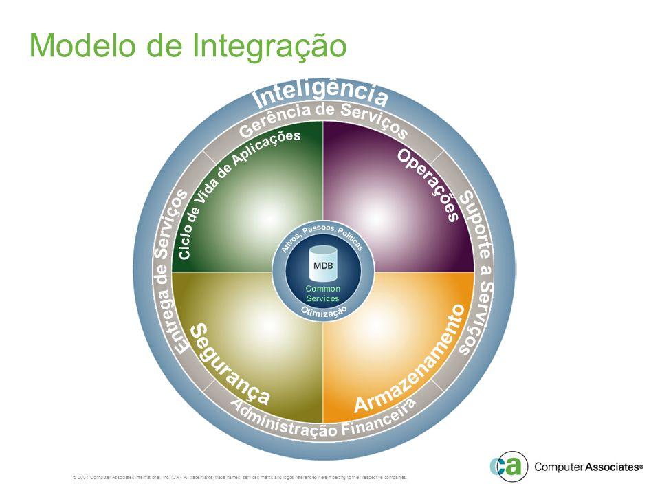 Modelo de Integração Inteligência Gerência de Serviços