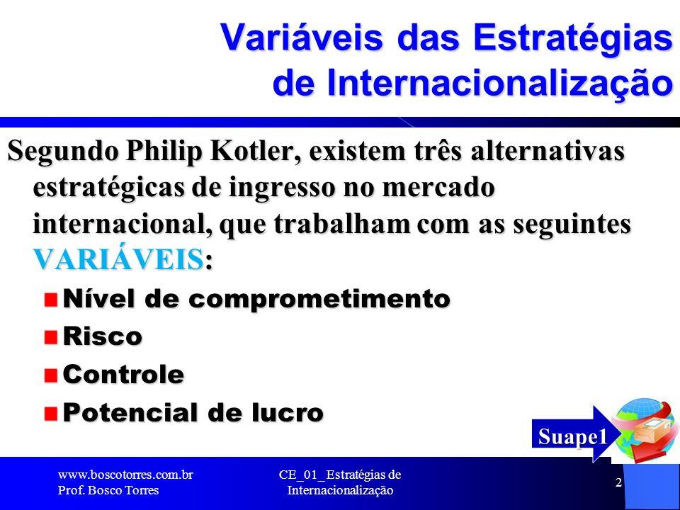 Variáveis das Estratégias de Internacionalização