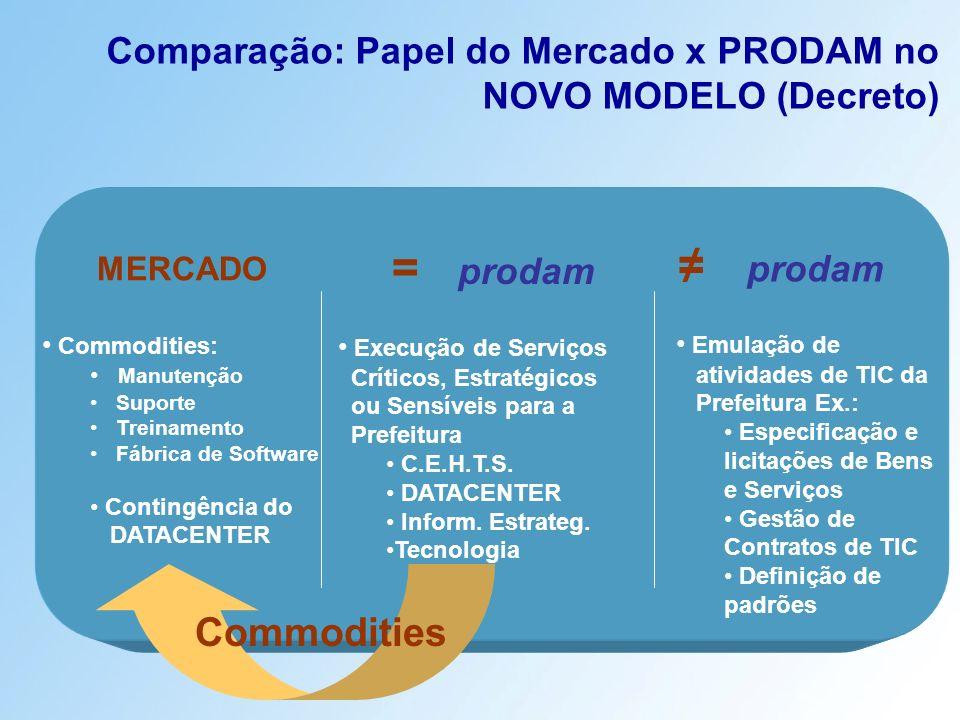 Comparação: Papel do Mercado x PRODAM no NOVO MODELO (Decreto)