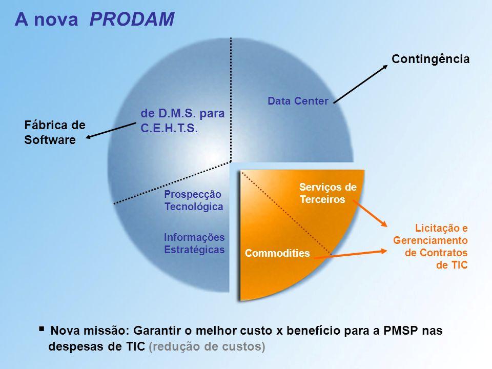 A nova PRODAM Contingência. Data Center. de D.M.S. para C.E.H.T.S. Fábrica de Software. Serviços de Terceiros.