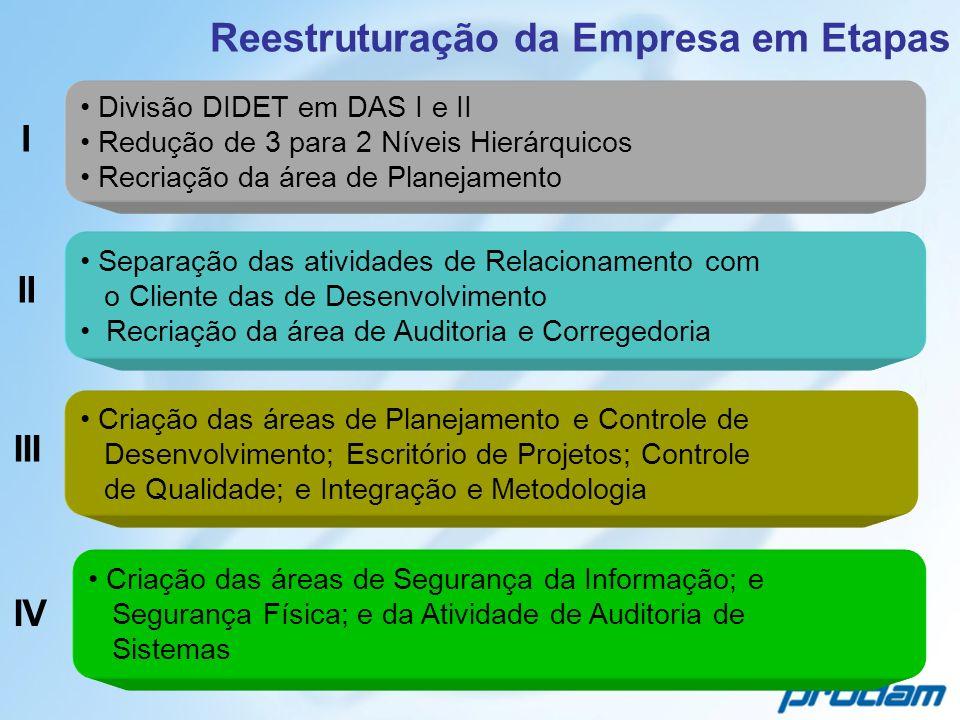 Reestruturação da Empresa em Etapas