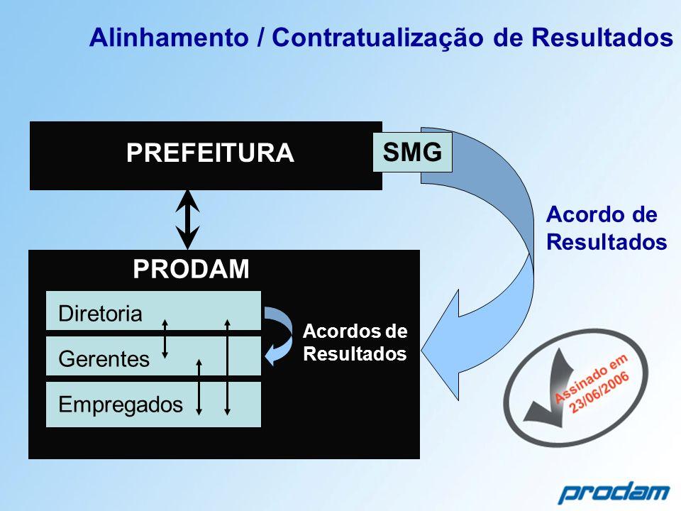 Alinhamento / Contratualização de Resultados