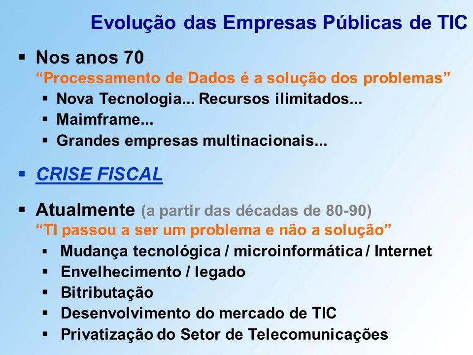 Evolução das Empresas Públicas de TIC