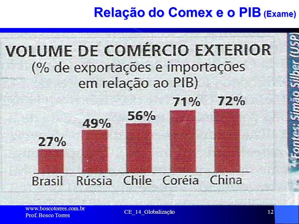 Relação do Comex e o PIB (Exame)