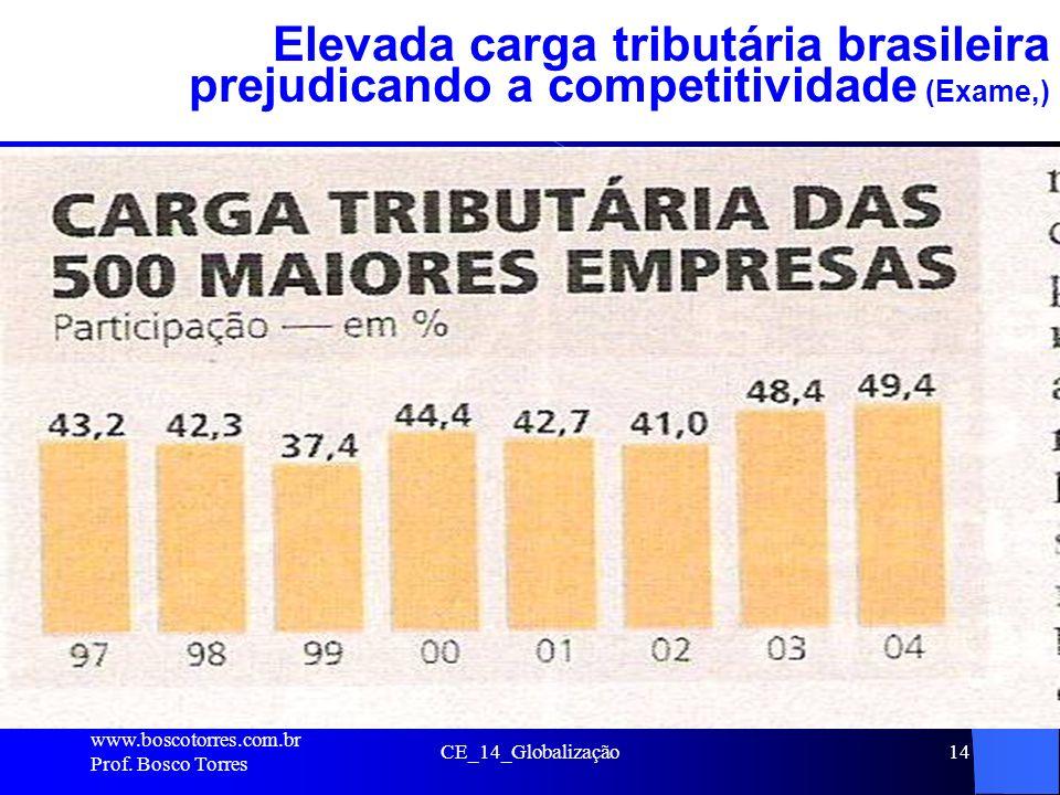 Elevada carga tributária brasileira prejudicando a competitividade (Exame,)