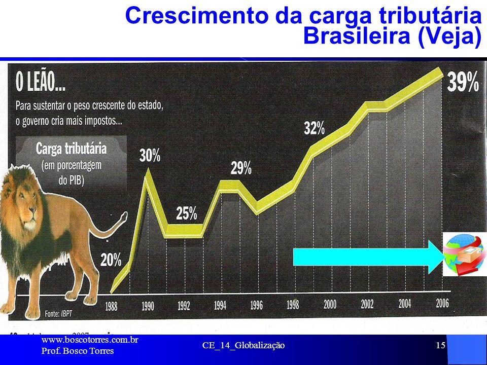 Crescimento da carga tributária Brasileira (Veja)