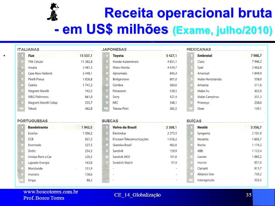 Receita operacional bruta - em US$ milhões (Exame, julho/2010)