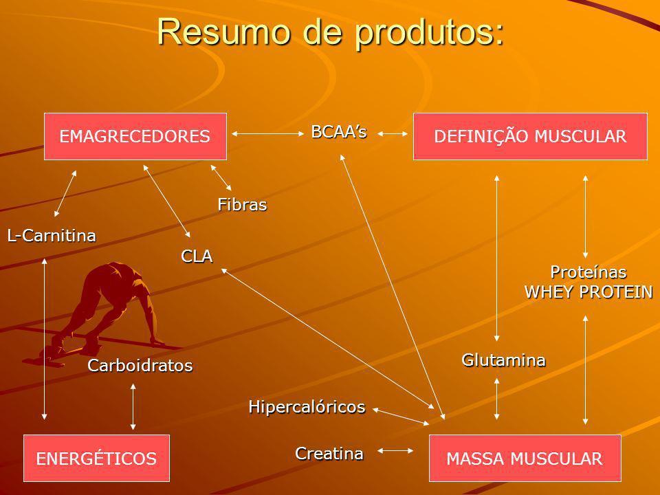 Resumo de produtos: EMAGRECEDORES DEFINIÇÃO MUSCULAR BCAA's Fibras
