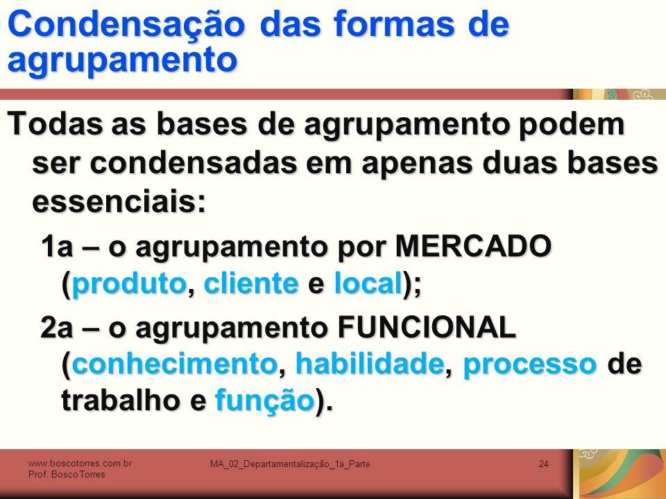Condensação das formas de agrupamento