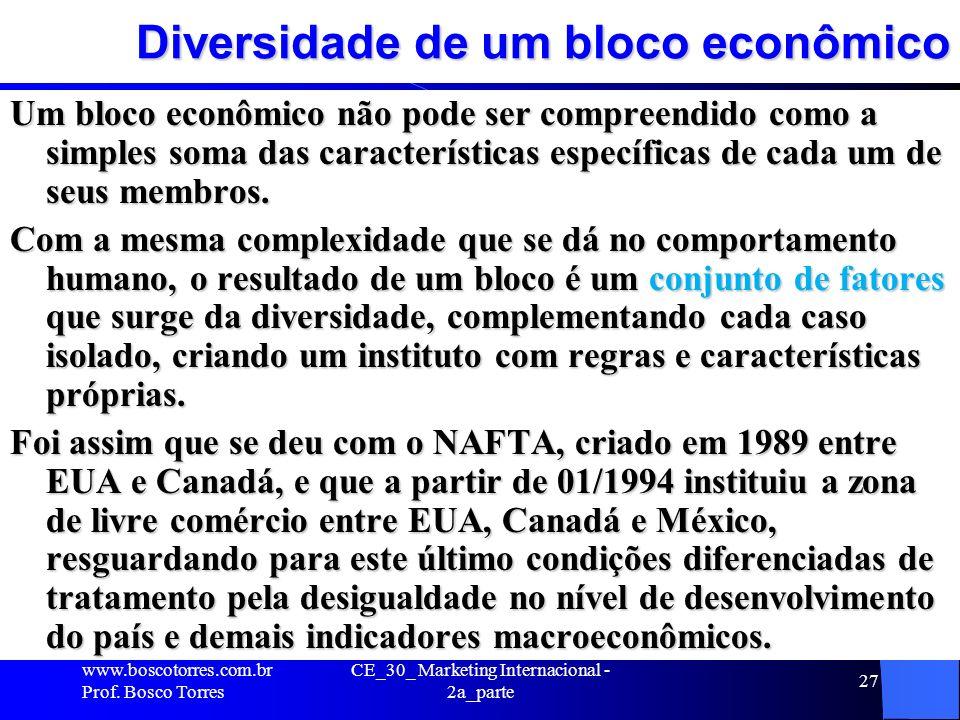 Diversidade de um bloco econômico