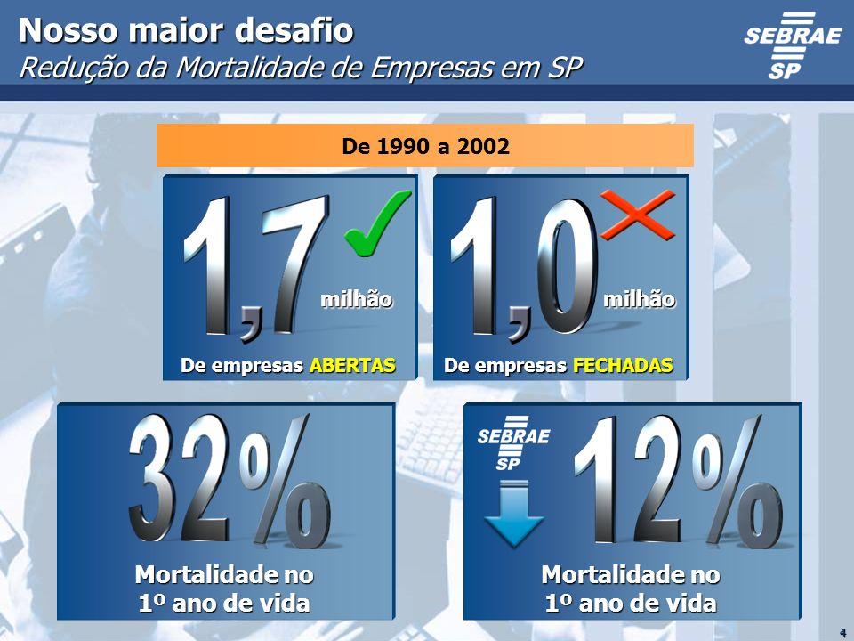 Nosso maior desafio Redução da Mortalidade de Empresas em SP