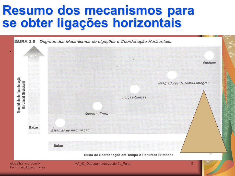 Resumo dos mecanismos para se obter ligações horizontais