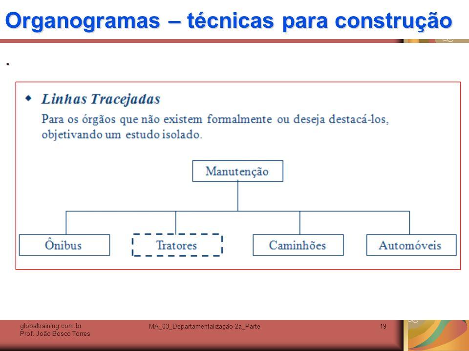 Organogramas – técnicas para construção