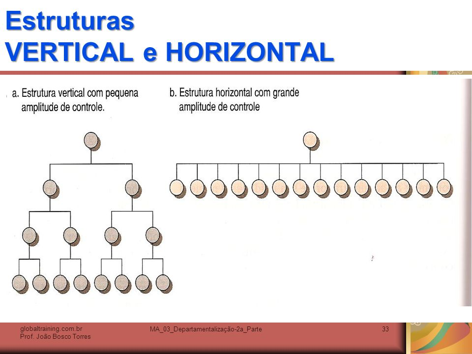 Estruturas VERTICAL e HORIZONTAL