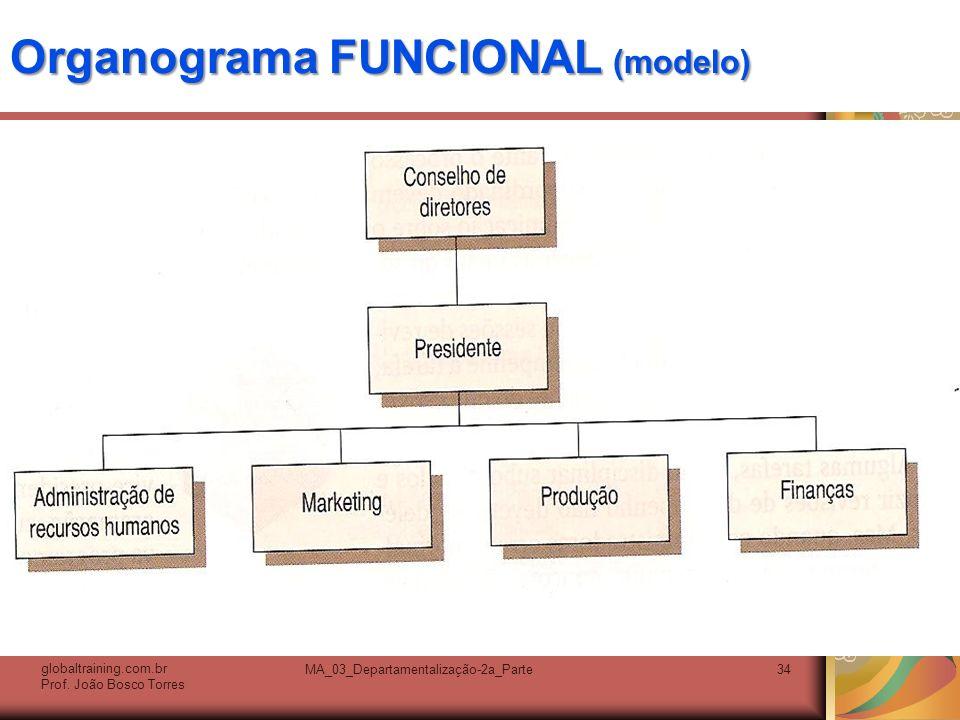 Organograma FUNCIONAL (modelo)