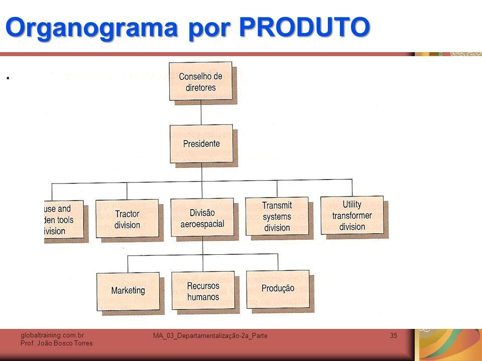 Organograma por PRODUTO