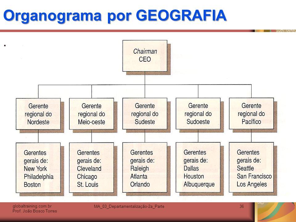 Organograma por GEOGRAFIA