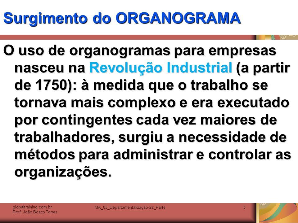 Surgimento do ORGANOGRAMA