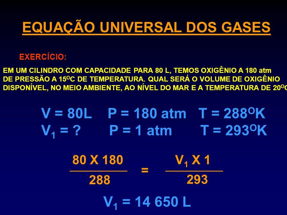 EQUAÇÃO UNIVERSAL DOS GASES