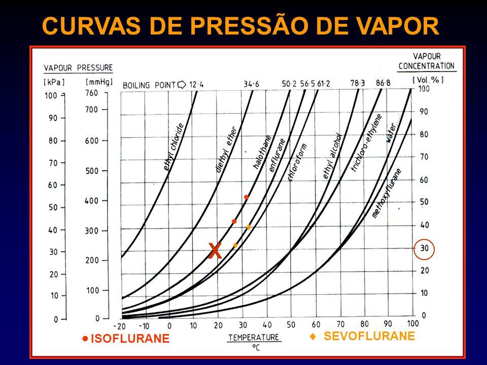 CURVAS DE PRESSÃO DE VAPOR