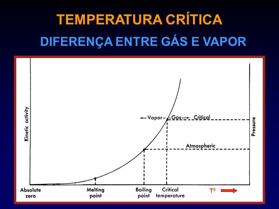 TEMPERATURA CRÍTICA DIFERENÇA ENTRE GÁS E VAPOR T0