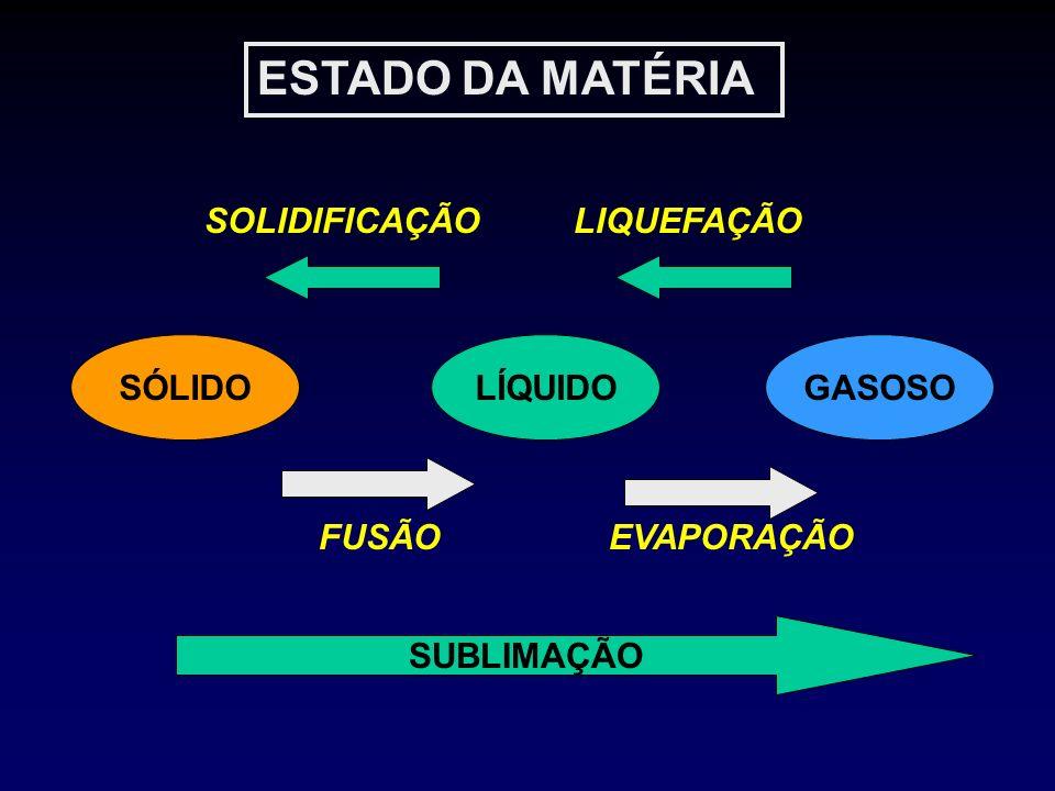 ESTADO DA MATÉRIA SOLIDIFICAÇÃO LIQUEFAÇÃO SÓLIDO LÍQUIDO GASOSO FUSÃO