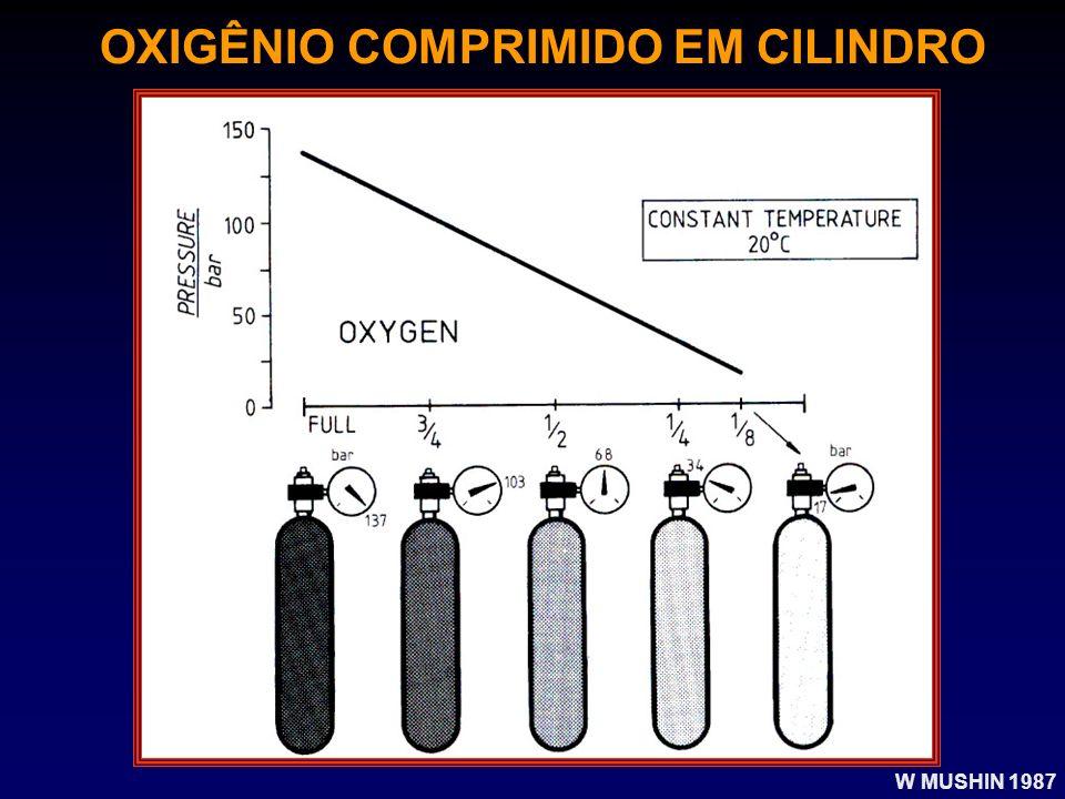 OXIGÊNIO COMPRIMIDO EM CILINDRO