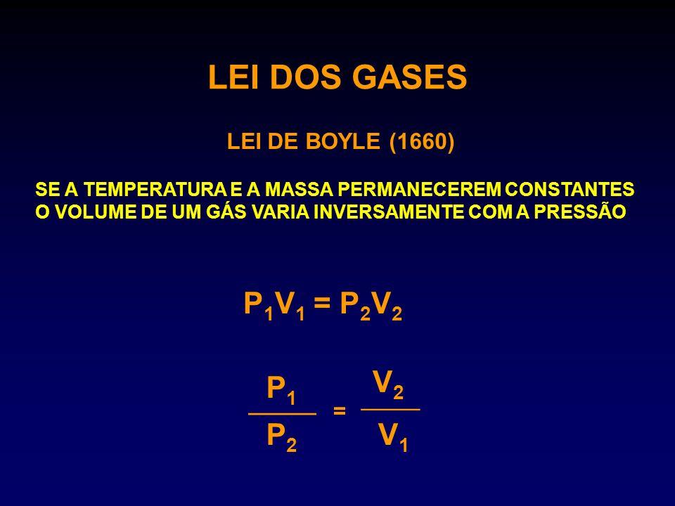 LEI DOS GASES P1V1 = P2V2 V2 P1 ____ P2 V1 ____ LEI DE BOYLE (1660) =