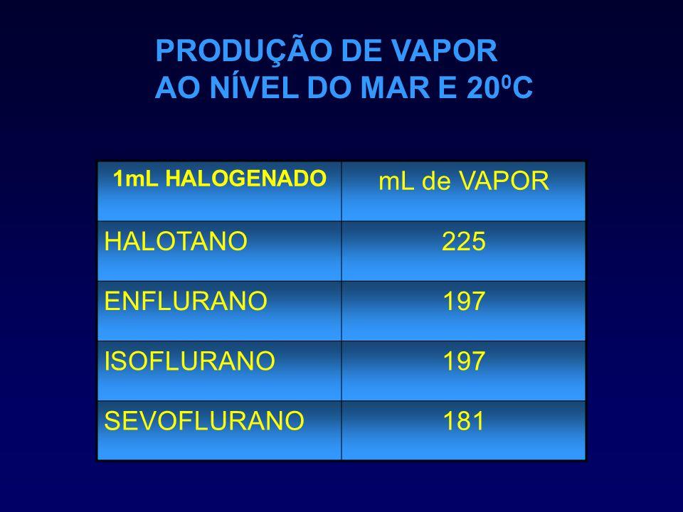 PRODUÇÃO DE VAPOR AO NÍVEL DO MAR E 200C mL de VAPOR HALOTANO 225